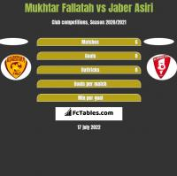 Mukhtar Fallatah vs Jaber Asiri h2h player stats