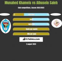 Munahed Khameis vs Alhusein Saleh h2h player stats