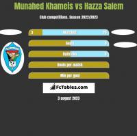 Munahed Khameis vs Hazza Salem h2h player stats
