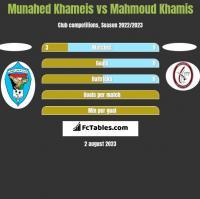 Munahed Khameis vs Mahmoud Khamis h2h player stats