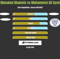 Munahed Khameis vs Mohammed Ali Ayed h2h player stats