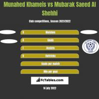 Munahed Khameis vs Mubarak Saeed Al Shehhi h2h player stats