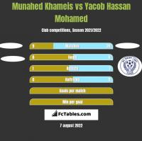 Munahed Khameis vs Yacob Hassan Mohamed h2h player stats