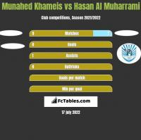 Munahed Khameis vs Hasan Al Muharrami h2h player stats