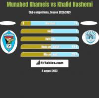 Munahed Khameis vs Khalid Hashemi h2h player stats