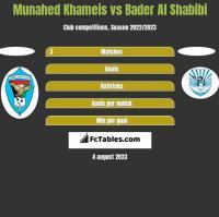 Munahed Khameis vs Bader Al Shabibi h2h player stats