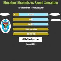 Munahed Khameis vs Saeed Suwaidan h2h player stats