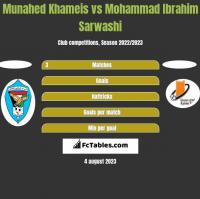 Munahed Khameis vs Mohammad Ibrahim Sarwashi h2h player stats