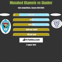 Munahed Khameis vs Glauber h2h player stats