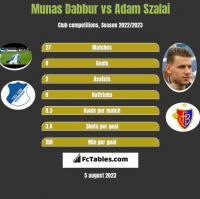 Munas Dabbur vs Adam Szalai h2h player stats