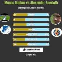 Munas Dabbur vs Alexander Soerloth h2h player stats