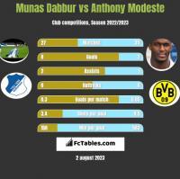 Munas Dabbur vs Anthony Modeste h2h player stats