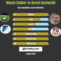 Munas Dabbur vs Bernd Gschweidl h2h player stats