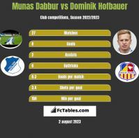 Munas Dabbur vs Dominik Hofbauer h2h player stats