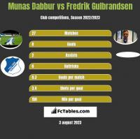 Munas Dabbur vs Fredrik Gulbrandsen h2h player stats