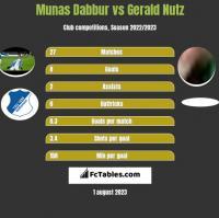 Munas Dabbur vs Gerald Nutz h2h player stats
