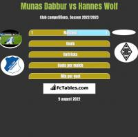 Munas Dabbur vs Hannes Wolf h2h player stats