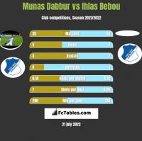 Munas Dabbur vs Ihlas Bebou h2h player stats