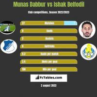 Munas Dabbur vs Ishak Belfodil h2h player stats