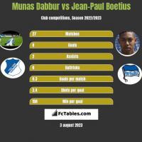 Munas Dabbur vs Jean-Paul Boetius h2h player stats