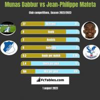 Munas Dabbur vs Jean-Philippe Mateta h2h player stats