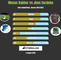 Munas Dabbur vs Jhon Cordoba h2h player stats