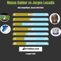 Munas Dabbur vs Jurgen Locadia h2h player stats