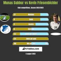Munas Dabbur vs Kevin Friesenbichler h2h player stats