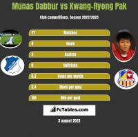 Munas Dabbur vs Kwang-Ryong Pak h2h player stats