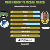 Munas Dabbur vs Michael Ambichl h2h player stats