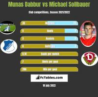 Munas Dabbur vs Michael Sollbauer h2h player stats