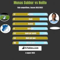Munas Dabbur vs Nolito h2h player stats