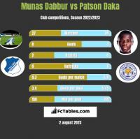 Munas Dabbur vs Patson Daka h2h player stats
