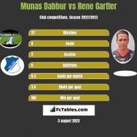 Munas Dabbur vs Rene Gartler h2h player stats