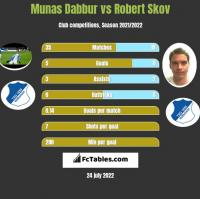Munas Dabbur vs Robert Skov h2h player stats