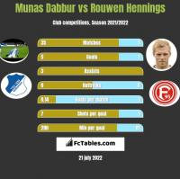 Munas Dabbur vs Rouwen Hennings h2h player stats