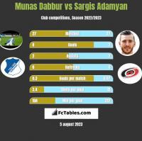Munas Dabbur vs Sargis Adamyan h2h player stats
