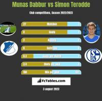 Munas Dabbur vs Simon Terodde h2h player stats