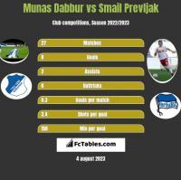 Munas Dabbur vs Smail Prevljak h2h player stats