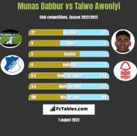 Munas Dabbur vs Taiwo Awoniyi h2h player stats