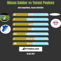 Munas Dabbur vs Yussuf Poulsen h2h player stats