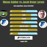 Munas Dabbur vs Jacob Bruun Larsen h2h player stats