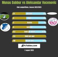 Munas Dabbur vs Aleksandar Vucenovic h2h player stats