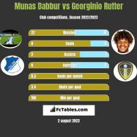 Munas Dabbur vs Georginio Rutter h2h player stats