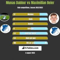 Munas Dabbur vs Maximilian Beier h2h player stats