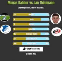 Munas Dabbur vs Jan Thielmann h2h player stats