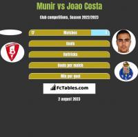 Munir vs Joao Costa h2h player stats