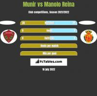 Munir vs Manolo Reina h2h player stats