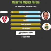 Munir vs Miguel Parera h2h player stats