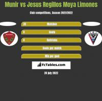 Munir vs Jesus Regillos Moya Limones h2h player stats